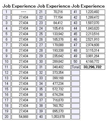 Tk Master Job Chart Mao
