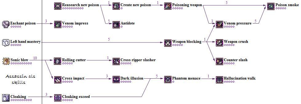 [2-1] Assassin (Asesino) [3-1] Guillotine Cross Guillotinecrosstree